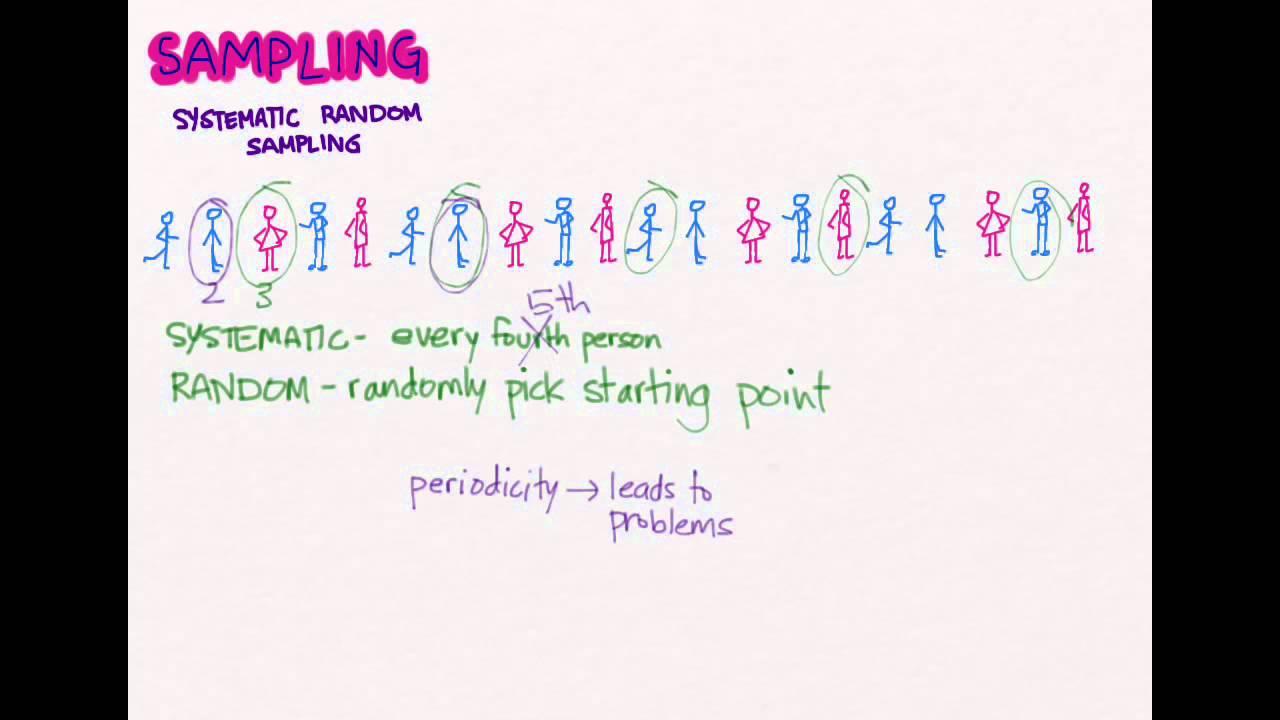 Sampling 05: Systematic Sampling - YouTube