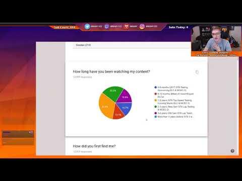 2017 Viewer Survey Analysis [Twitch]
