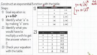 IM1 041217 Writing Exponential Equations