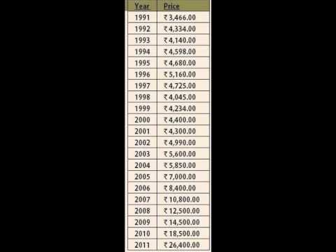 Gold Price History For The Last 86 Years