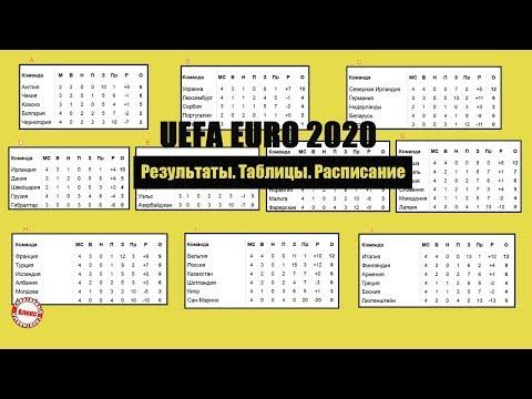 Чемпионат Европы по футболу  ЕВРО 2020  6 тур  Россия – Казахстан и другие результаты