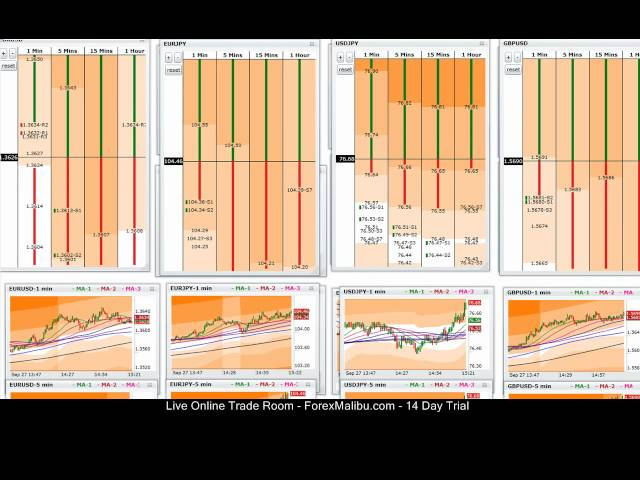 Sep 27, 2011 – Live Forex Day Trading Scalping Session – Long Eur/Usd Trend Trade