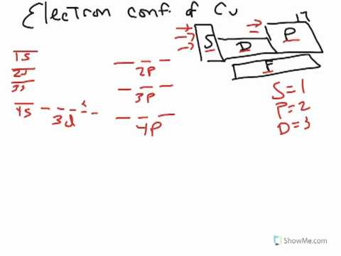 Electron Configuration Of Cu Youtube