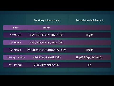 Pediatric Immunization: Routine Schedule Highlights (Birth To Six Years)