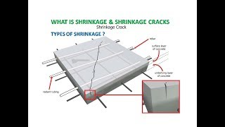 What is Shrinkage of concrete (In hindi)
