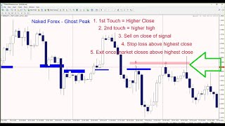 """Naked Forex System: 2 Ways to Trade """"Spikey Markets"""""""
