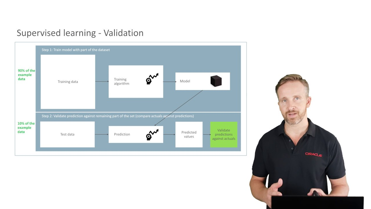 Oracle Autonomous Datawarehouse Cloud - Machine Learning with Oracle -  Forecasting example