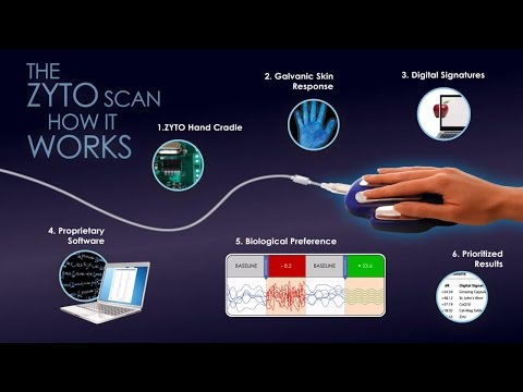 The ZYTO Scan- How It Works