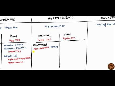 Hypernatremia for USMLE Step 2