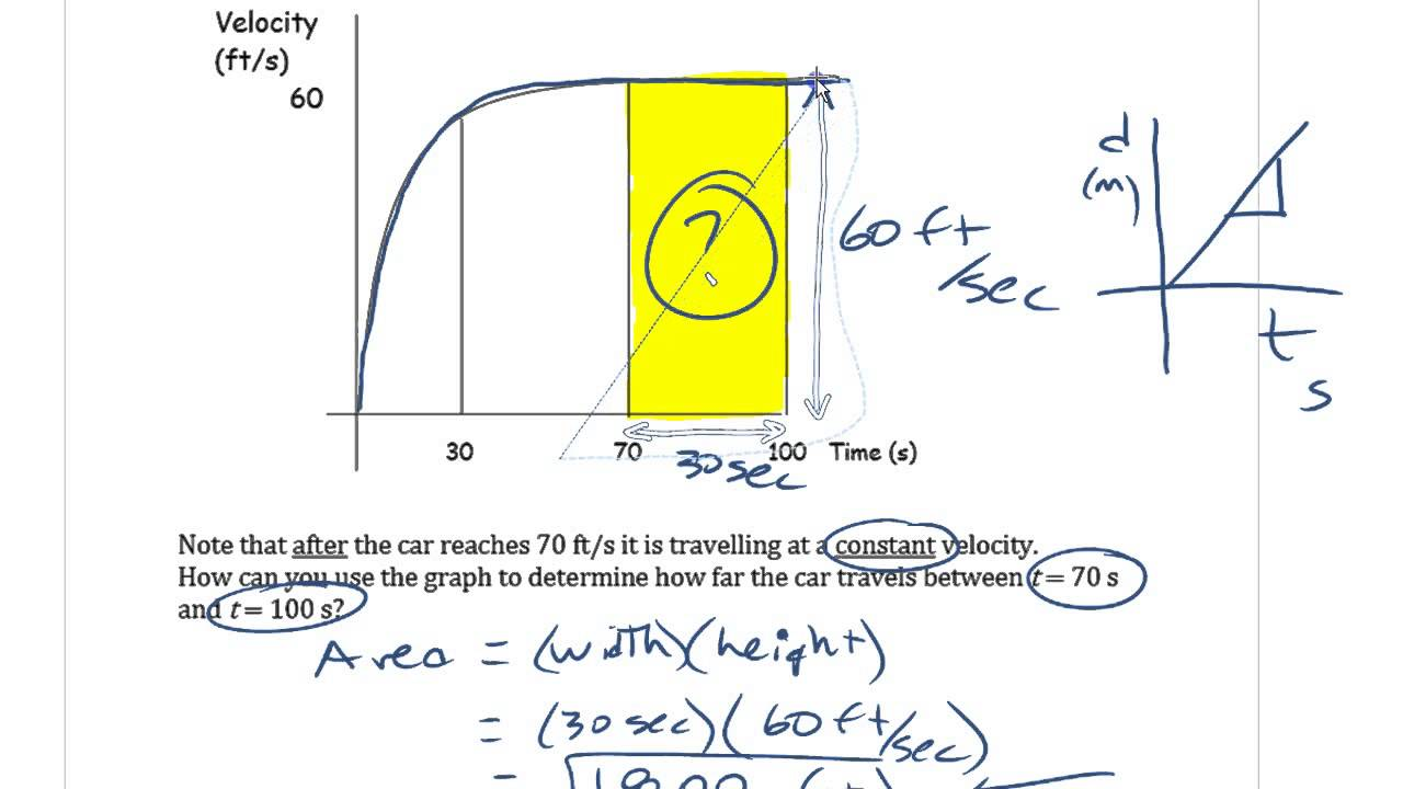 Caa Meaning Of Area Under The Graph Of A Function
