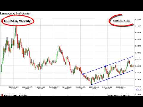 how forex works youtube