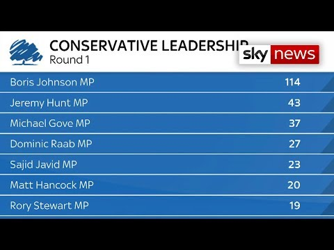 Conservative leadership battle - Boris Johnson tops ballot