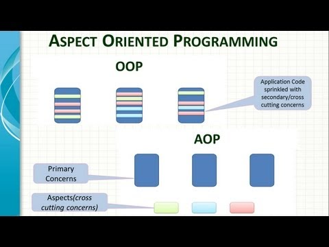 Spring Framework AOP Introduction - Video 1 Part A