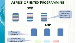 Spring Framework AOP Introduction - Video 1 Part A - www.spring-tutorial.com