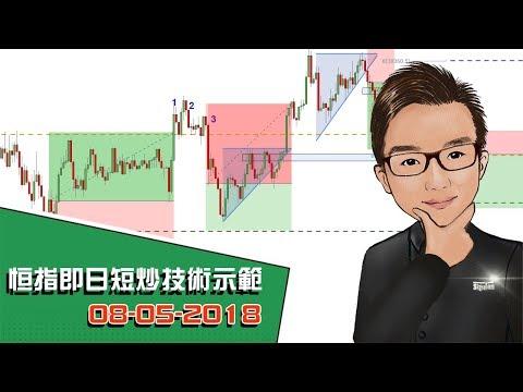恒指即日短炒技術示範 08-05-2018 - SignalTom投資迷你大學