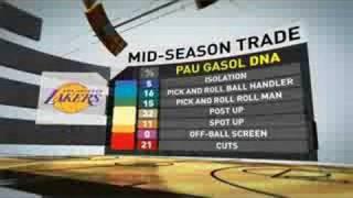 NBA LIVE 09 - Dynamic DNA