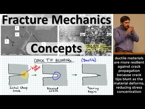 Fracture Mechanics Concepts: Micro→Macro Cracks; Tip Blunting; Toughness, Ductility & Yield Strength