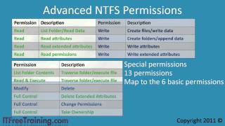 MCTS 70-680: NTFS Special (Advanced) Permissions