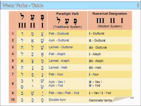Lesson 8 part 2 - slide 189 Weak Verbs table, 190 verb tables