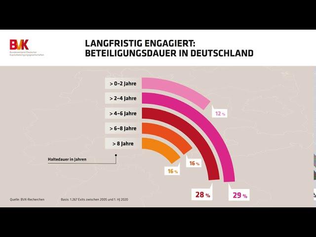Langfristig engagiert: Beteiligungsdauer in Deutschland