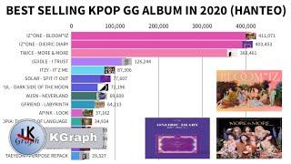 Best Selling KPOP Female Artist Album in 2020 (Jan-June 2020)