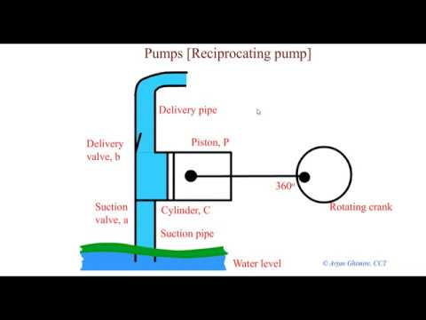 reciprocating pump animation