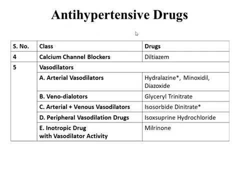 Anti-hypertensive drugs Part 8