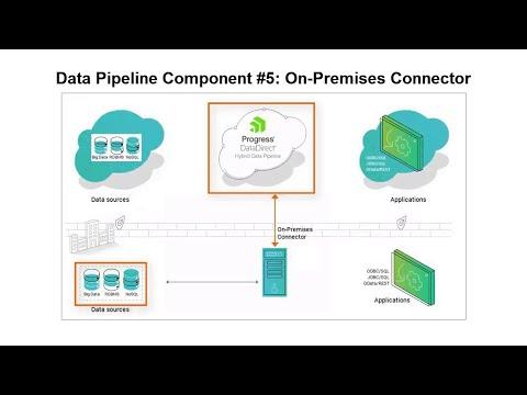 DataDirect Hybrid Data Pipeline: Planning Your Installation