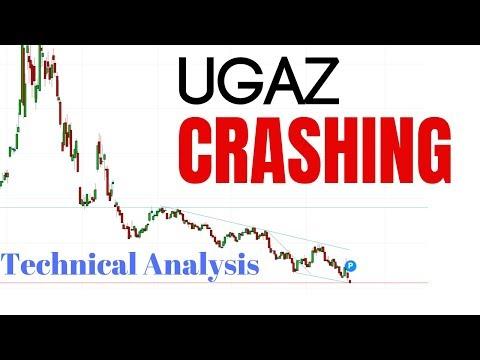 UGAZ Technical Analysis 2019