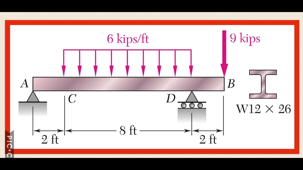 Resistencia: Diagrama de cortante y momento flector a través del ...