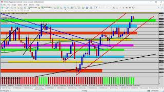 Forex Update: Buying USDCAD Above the Support Zone