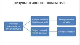 Анализ и диагностика ФХДП Способ относительных разниц