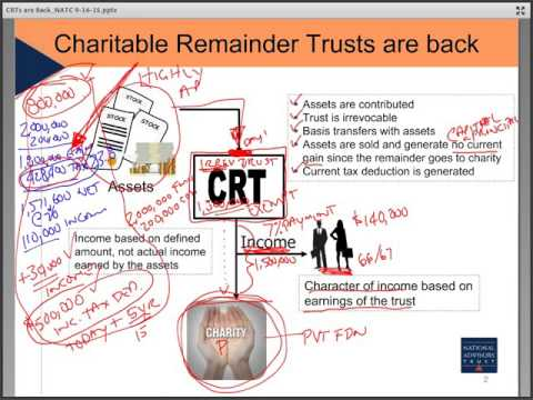 Trust Education: The Return of Charitable Remainder Trusts b