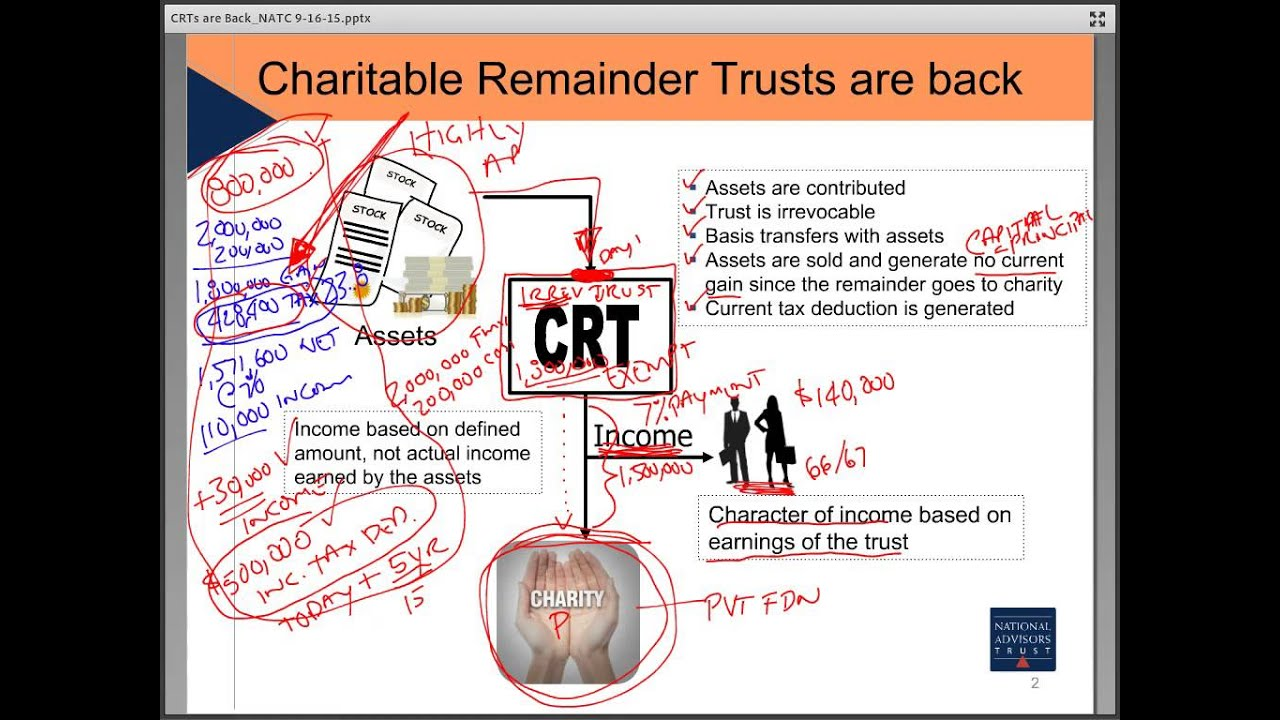 Trust Education: The Return of Charitable Remainder Trusts by National Advisors Trust Company, FSB