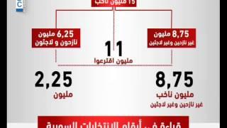 LBCI News - حول أرقام الانتخابات السورية علامات استفهام و نتعجب