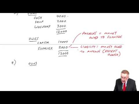 CIMA BA3 The Statement of Financial Position and Income Statement (part a)