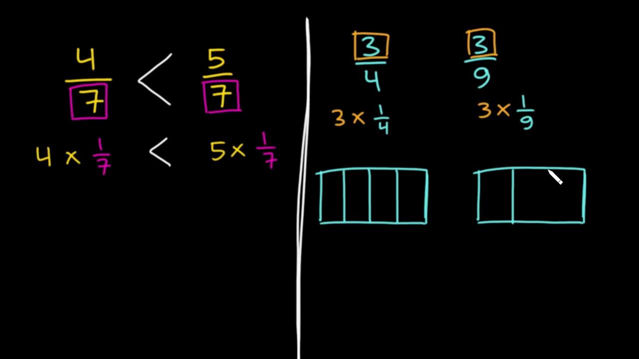 Membandingkan Pecahan Dengan Pembilang Dan Penyebut Sama Pecahan Matematika Khan Academy Youtube