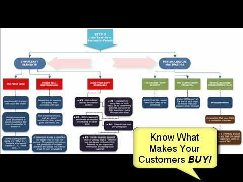Affiliate Marketing - Cash Presell Method - Write that KILLER Presell