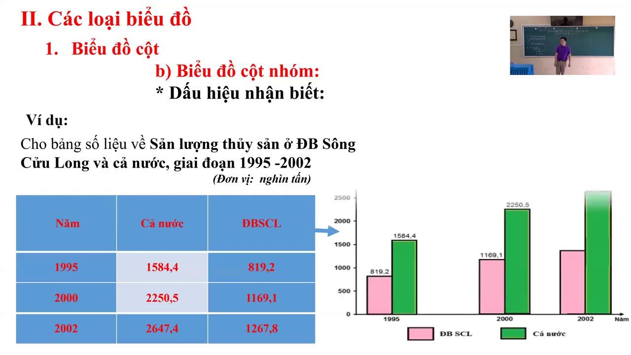Môn Địa lý khối 12 – Cách nhận biết và vẽ các loại biểu đồ KT-XH – Nguyễn Văn Quỳnh – THPT Yên Hoa