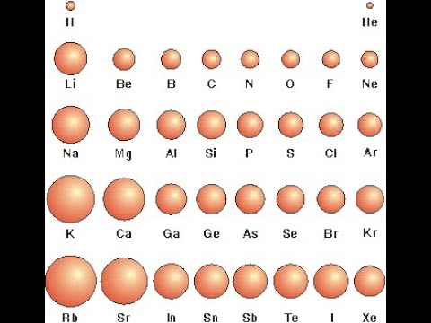 Shaiphyrnai Atomic Size And Electropositivity Lecture 2 On