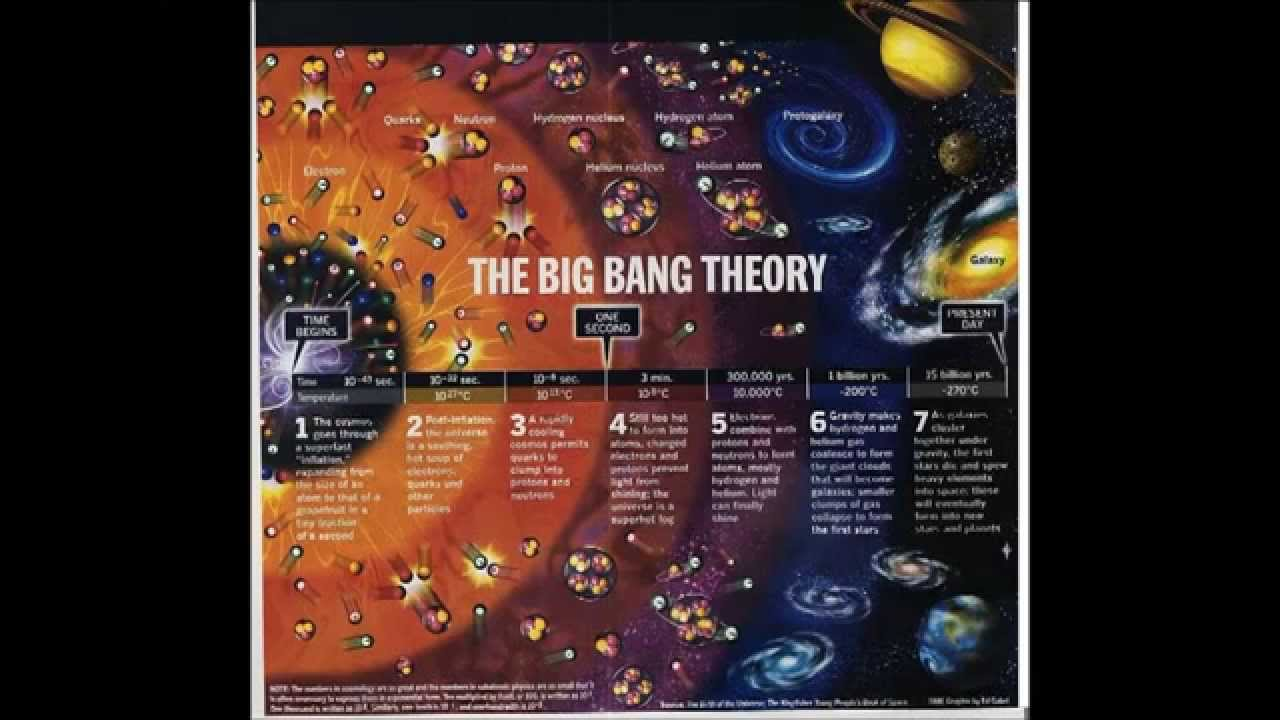 the big bang vs the book Big bang books big bang books is a collection of reading guides and reviews for books with real physics in them physicists are real people they find it difficult to get out of bed in the.