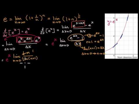 Proof: The derivative of __ is __ | Advanced derivatives | AP Calculus AB | Khan Academy
