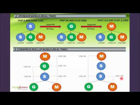 Phytoscience Philippines Marketing Plan