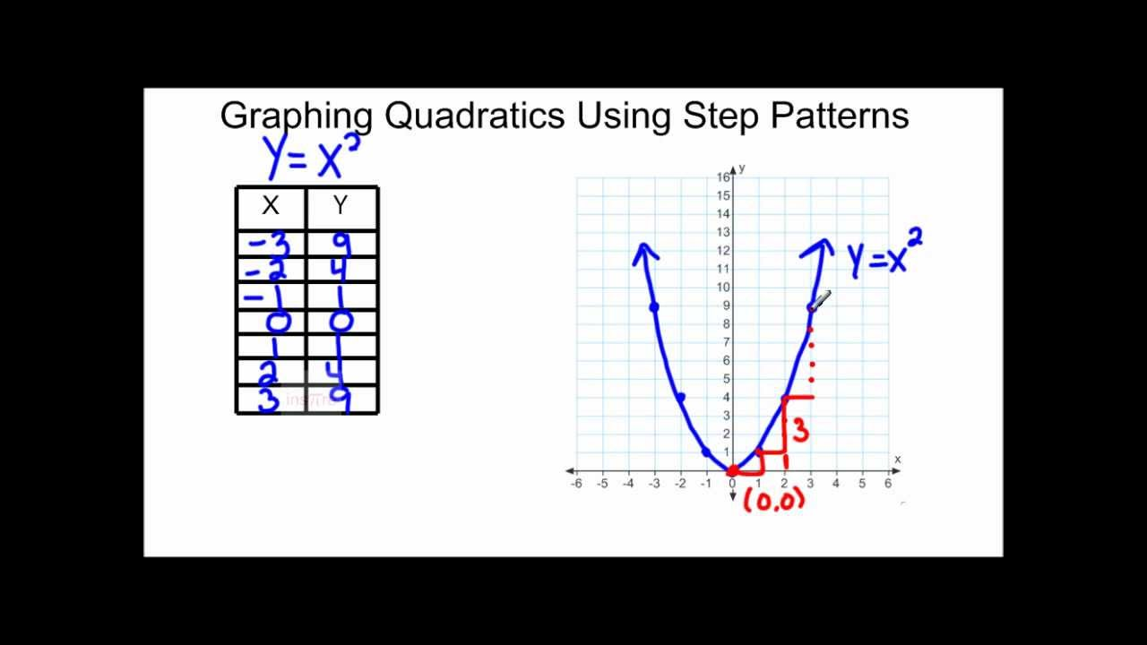 Graphing quadratics using step patterns youtube falaconquin