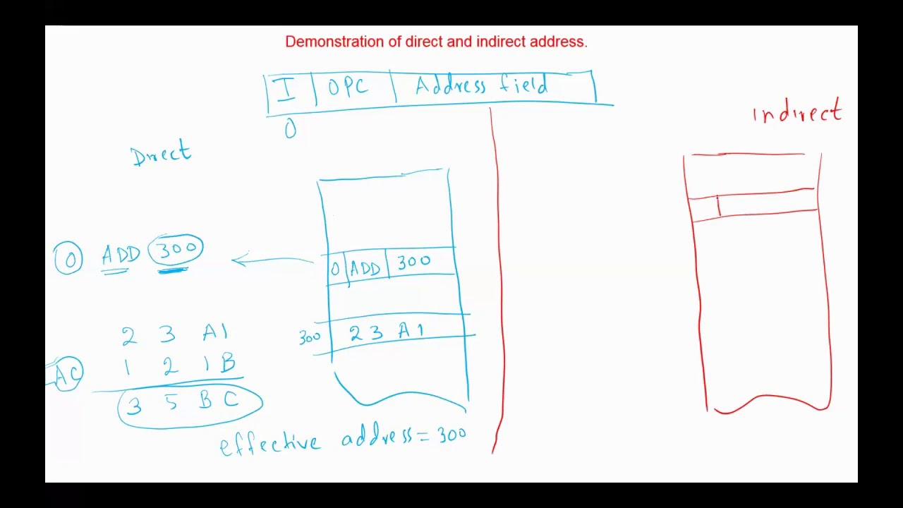 Computer System Architecture Chapter 5 Basic Computer Organization And Design Youtube