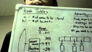 Hash Tables - Data Structures in 5 Minutes