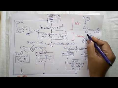 instruction cycle in computer organization | COA