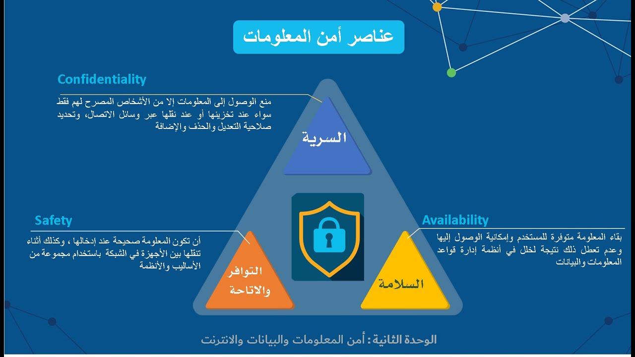 الدرس الأول أمن وحماية المعلومات Youtube