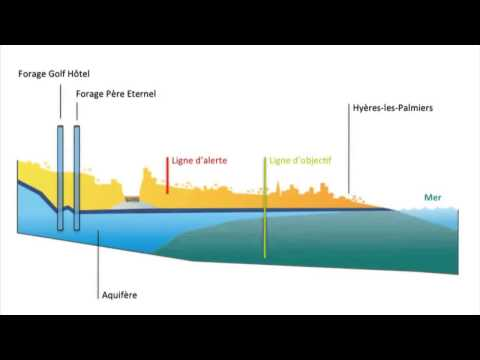 How can we restock continental groundwater? - SUEZ
