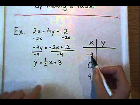 how to turn a table into an equation 3